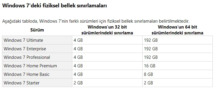 Limit installer to 2GB of ram usage ne demek